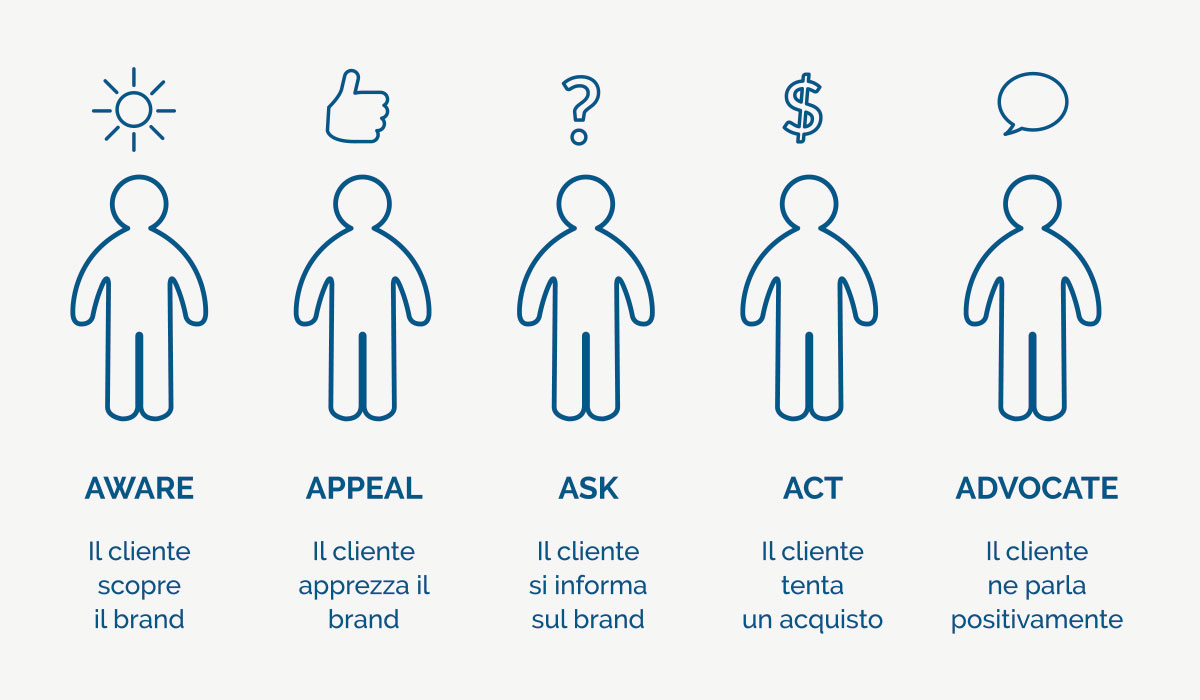 Le 4C del digital marketing
